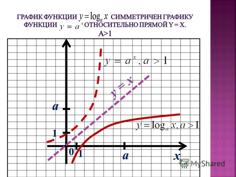 x 0 a a y = x 1 1