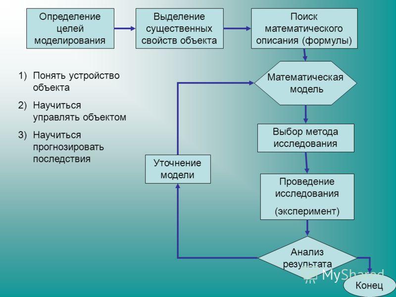 Определение целей моделирования Выделение существенных свойств объекта Поиск математического описания (формулы) Математическая модель Выбор метода исследования Проведение исследования (эксперимент) Анализ результата Уточнение модели Конец 1)Понять ус