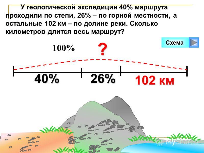 У геологической экспедиции 40% маршрута проходили по степи, 26% – по горной местности, а остальные 102 км – по долине реки. Сколько километров длится весь маршрут?? 102 км Схема 40% 26% 100%