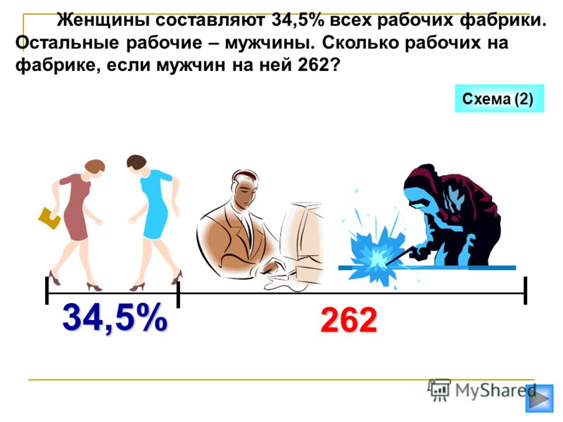 Женщины составляют 34,5% всех рабочих фабрики. Остальные рабочие – мужчины. Сколько рабочих на фабрике, если мужчин на ней 262? 262 34,5% Схема (2)
