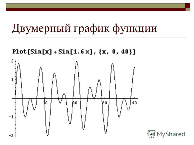 Двумерный график функции