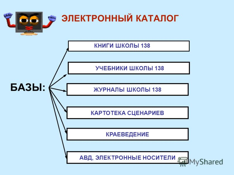 ЭЛЕКТРОННЫЙ КАТАЛОГ БАЗЫ: УЧЕБНИКИ ШКОЛЫ 138 ЖУРНАЛЫ ШКОЛЫ 138 КАРТОТЕКА СЦЕНАРИЕВ КРАЕВЕДЕНИЕ АВД, ЭЛЕКТРОННЫЕ НОСИТЕЛИ КНИГИ ШКОЛЫ 138