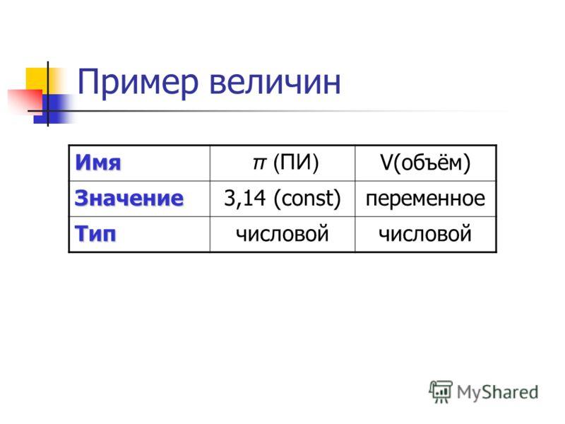 Пример величин Имя π (ПИ) V(объём) Значение3,14 (const)переменное Типчисловой