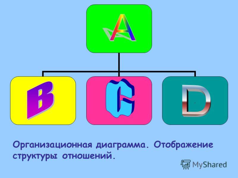 .... Организационная диаграмма. Отображение структуры отношений.