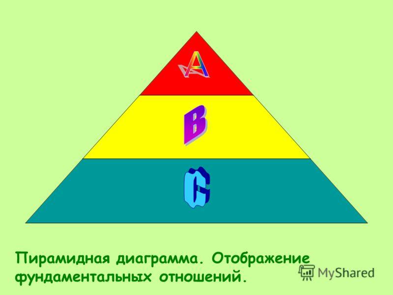 ... Пирамидная диаграмма. Отображение фундаментальных отношений.