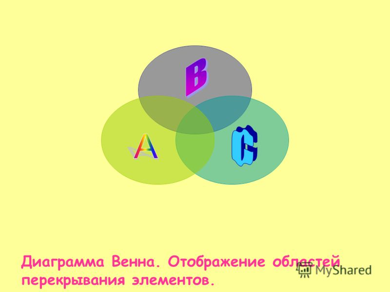 Диаграмма Венна. Отображение областей перекрывания элементов.