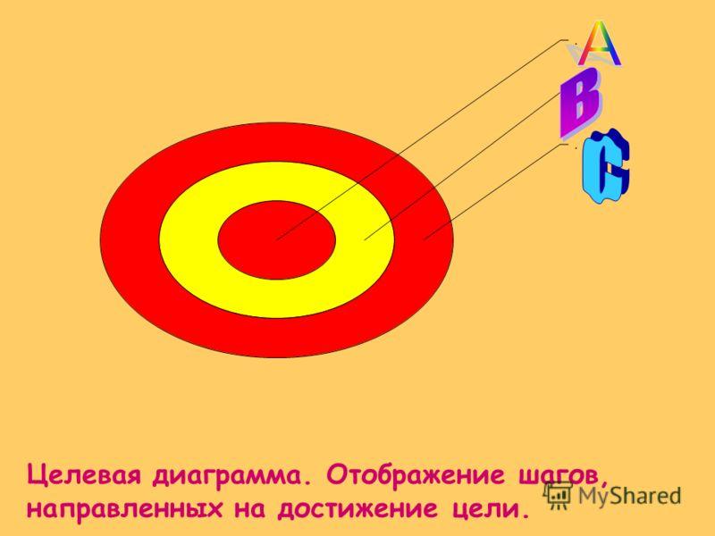 ... Целевая диаграмма. Отображение шагов, направленных на достижение цели.