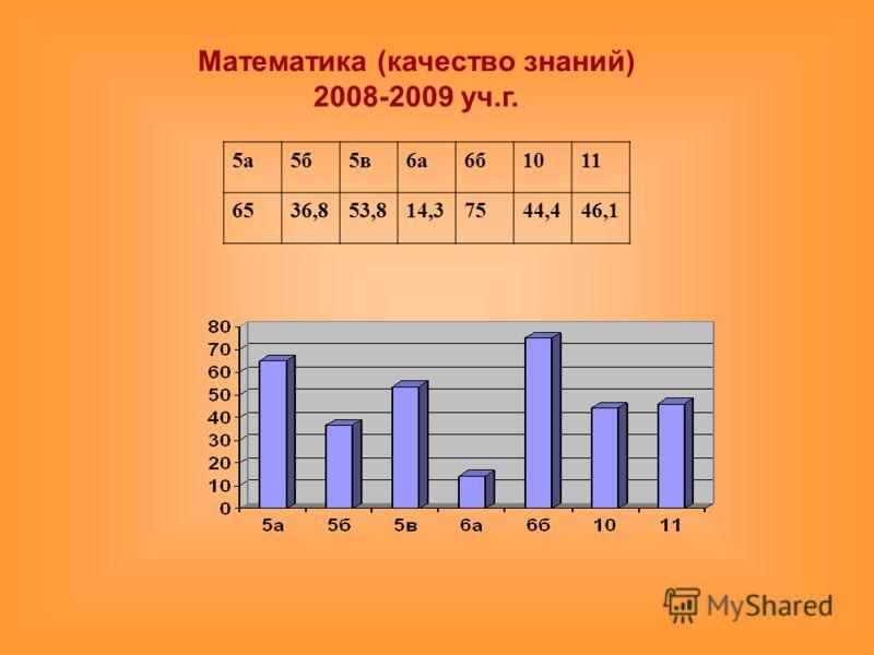 Математика (качество знаний) 2008-2009 уч.г. 5а5б5в6а6б1011 6536,853,814,37544,446,1