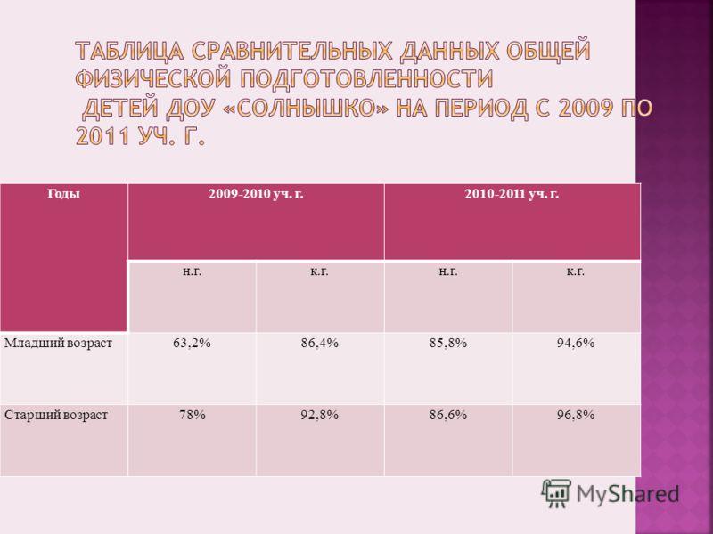 Годы2009-2010 уч. г.2010-2011 уч. г. н.г.к.г.н.г.к.г. Младший возраст63,2%86,4%85,8%94,6% Старший возраст78%92,8%86,6%96,8%