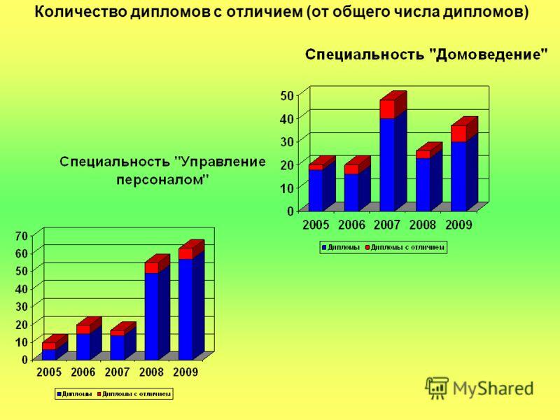 Количество дипломов с отличием (от общего числа дипломов)