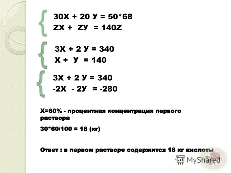 { 30Х + 20 У = 50*68 ZX + ZУ = 140Z 3Х + 2 У = 340 X + У = 140 3Х + 2 У = 340 -2X - 2У = -280