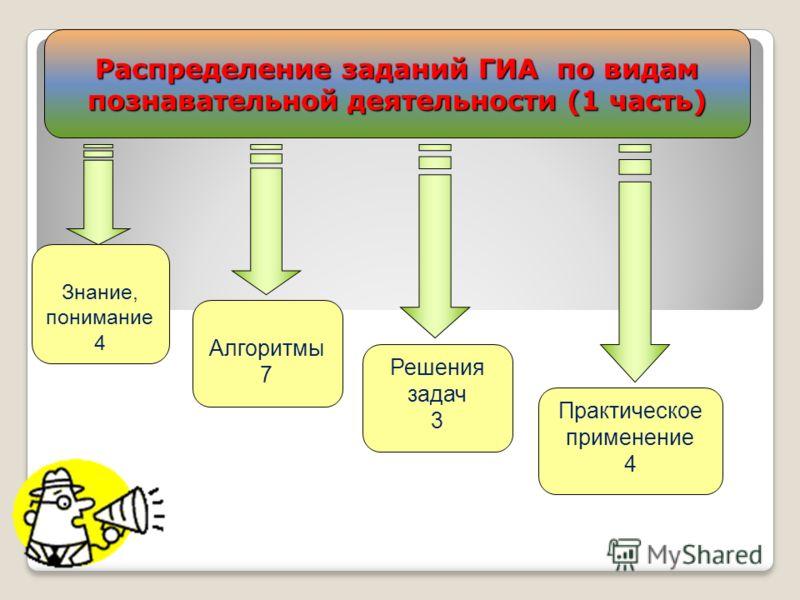 Распределение заданий ГИА по видам познавательной деятельности (1 часть) Знание, понимание 4 Алгоритмы 7 Решения задач 3 Практическое применение 4
