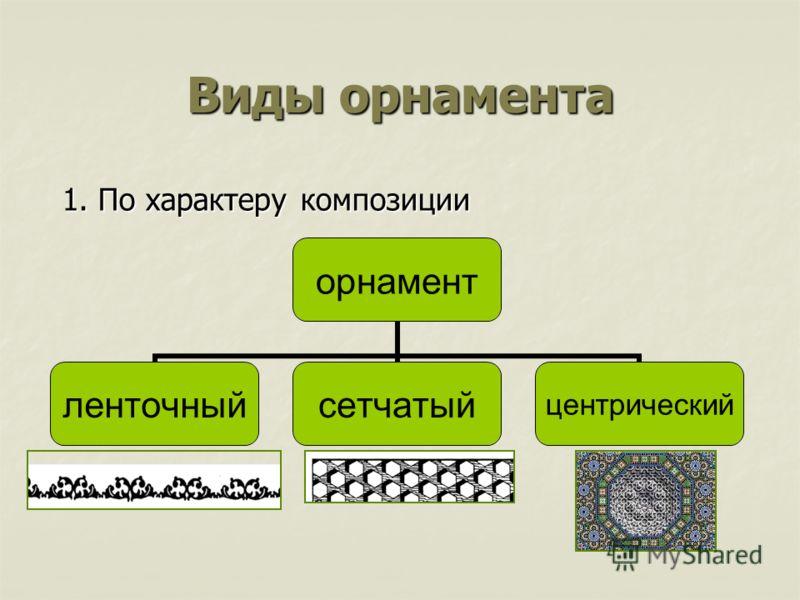 Виды орнамента 1. По характеру композиции орнамент ленточныйсетчатыйцентрический