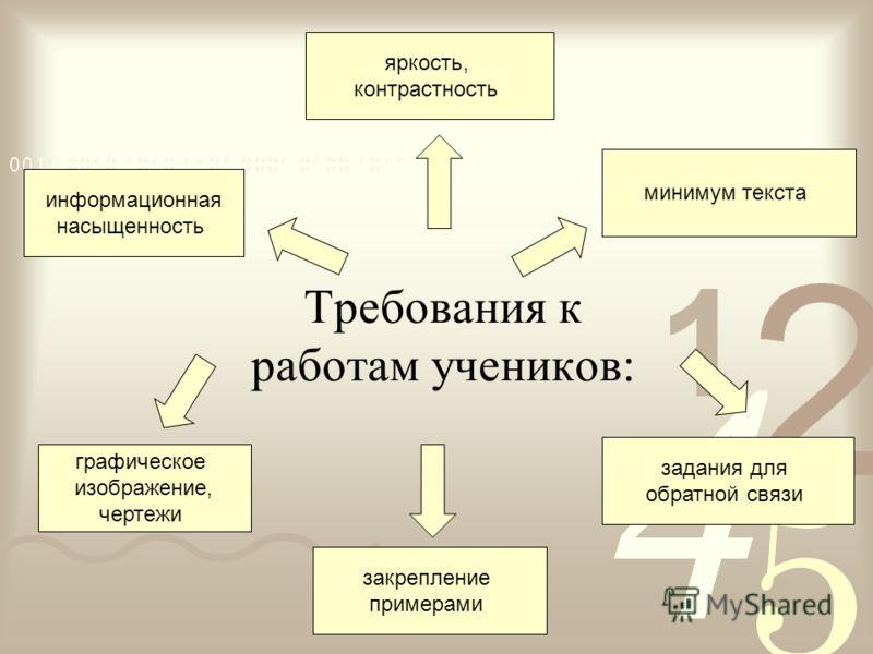 Требования к работам учеников: информационная насыщенность минимум текста закрепление примерами задания для обратной связи графическое изображение, чертежи яркость, контрастность