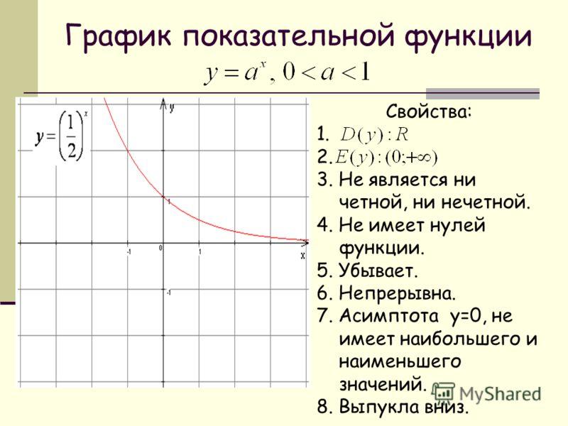 График показательной функции Свойства: 1. 2. 3. Не является ни четной, ни нечетной. 4. Не имеет нулей функции. 5. Убывает. 6. Непрерывна. 7. Асимптота у=0, не имеет наибольшего и наименьшего значений. 8. Выпукла вниз.