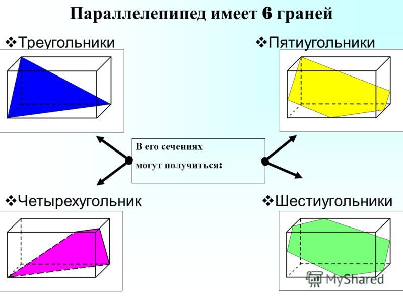 Параллелепипед имеет 6 граней Четырехугольник и Шестиугольники Пятиугольники В его сечениях могут получиться :