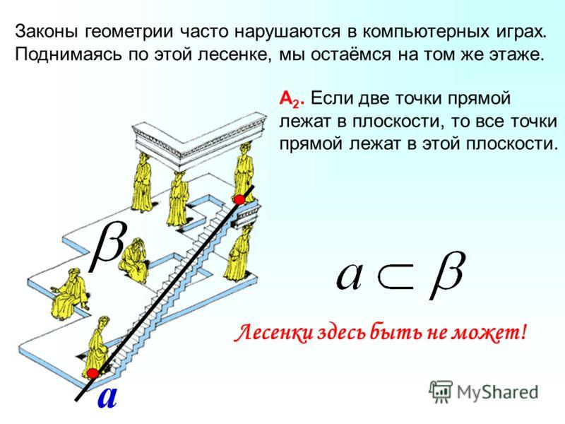 Законы геометрии часто нарушаются в компьютерных играх. Поднимаясь по этой лесенке, мы остаёмся на том же этаже. Лесенки здесь быть не может! а А 2. Если две точки прямой лежат в плоскости, то все точки прямой лежат в этой плоскости.