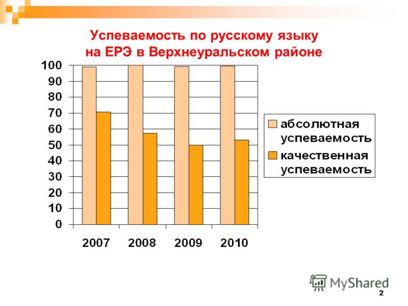 2 Успеваемость по русскому языку на ЕРЭ в Верхнеуральском районе