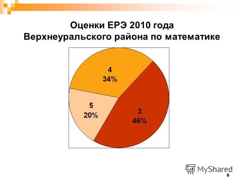 6 Оценки ЕРЭ 2010 года Верхнеуральского района по математике