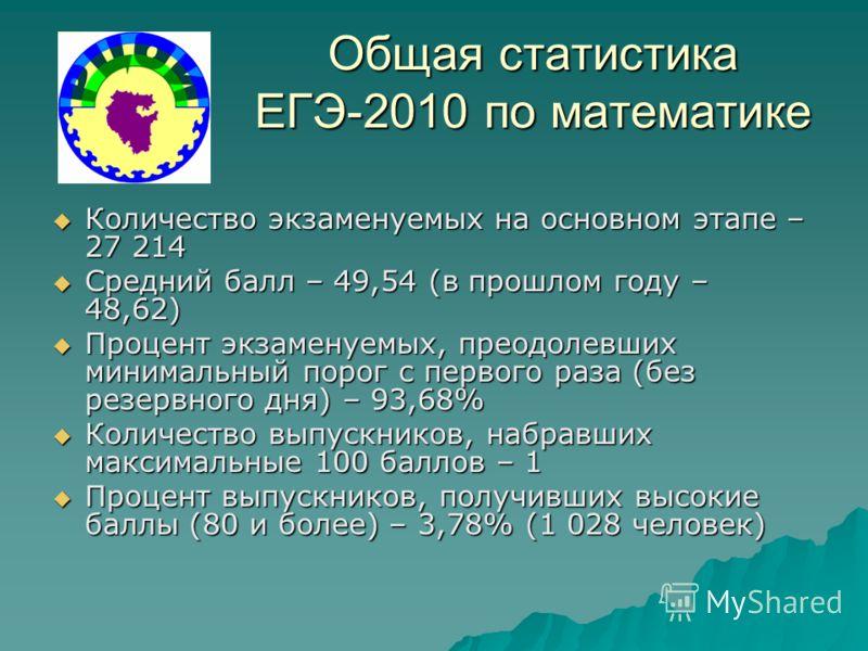 Общая статистика ЕГЭ-2010 по математике Количество экзаменуемых на основном этапе – 27 214 Количество экзаменуемых на основном этапе – 27 214 Средний балл – 49,54 (в прошлом году – 48,62) Средний балл – 49,54 (в прошлом году – 48,62) Процент экзамену