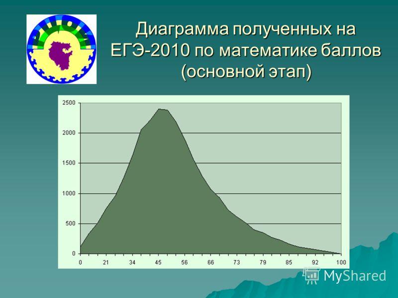 Диаграмма полученных на ЕГЭ-2010 по математике баллов (основной этап)