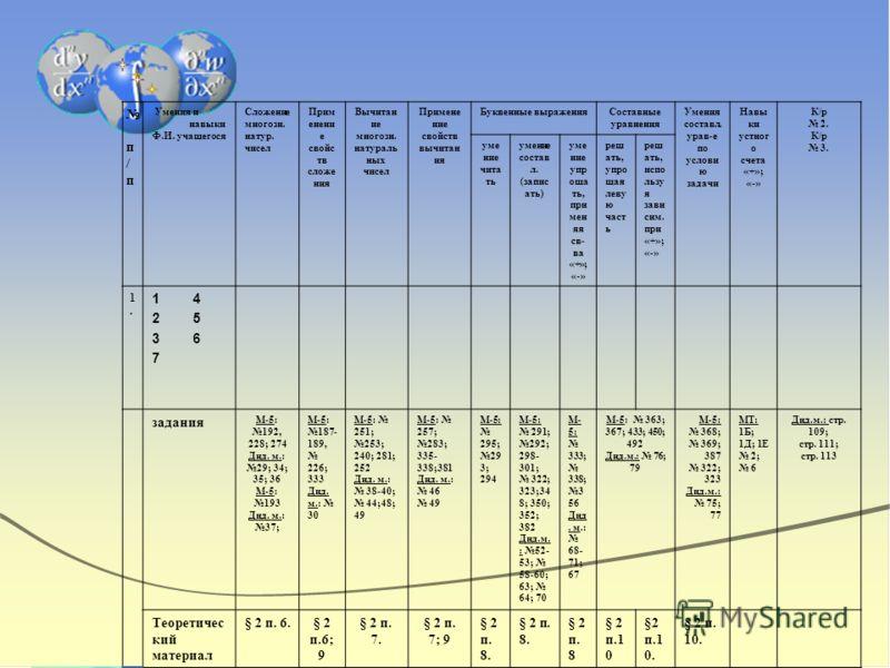 п / п Умения и навыки Ф.И. учащегося Сложение многозн. натур. чисел Прим енени е свойс тв сложе ния Вычитан ие многозн. натураль ных чисел Примене ние свойств вычитан ия Буквенные выраженияСоставные уравнения Умения составл. урав-е по услови ю задачи