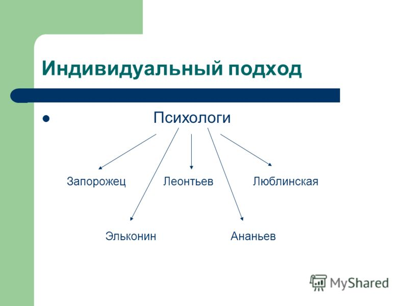 Индивидуальный подход Психологи ЛеонтьевЗапорожецЛюблинская ЭльконинАнаньев