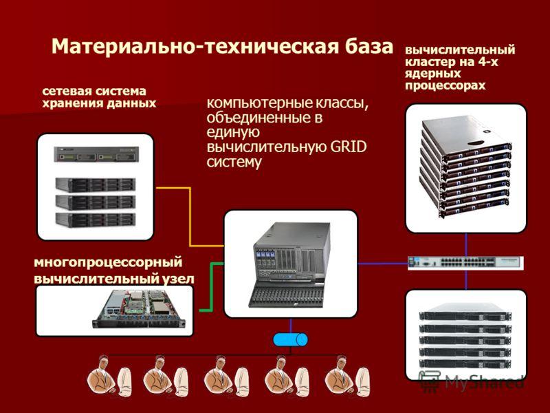 Материально-техническая база вычислительный кластер на 4-х ядерных процессорах сетевая система хранения данных компьютерные классы, объединенные в единую вычислительную GRID систему многопроцессорный вычислительный узел
