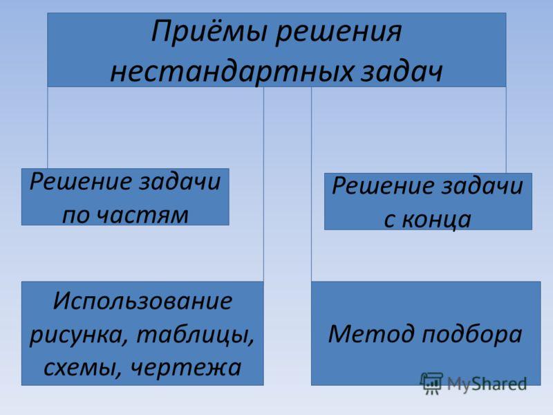 Приёмы решения нестандартных задач Решение задачи по частям Решение задачи с конца Использование рисунка, таблицы, схемы, чертежа Метод подбора