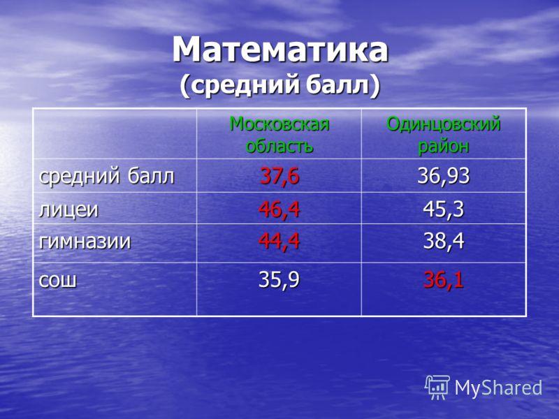 Математика (средний балл) Московская область Одинцовский район средний балл 37,636,93 лицеи46,445,3 гимназии44,438,4 сош35,936,1