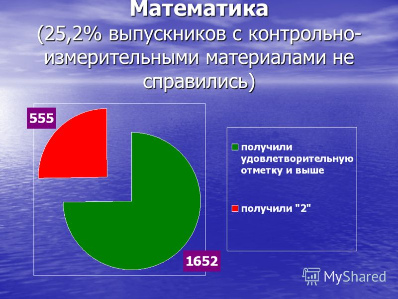 Математика (25,2% выпускников с контрольно- измерительными материалами не справились)