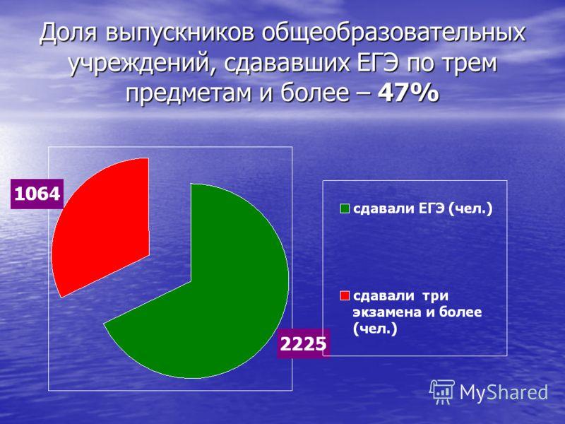Доля выпускников общеобразовательных учреждений, сдававших ЕГЭ по трем предметам и более – 47%