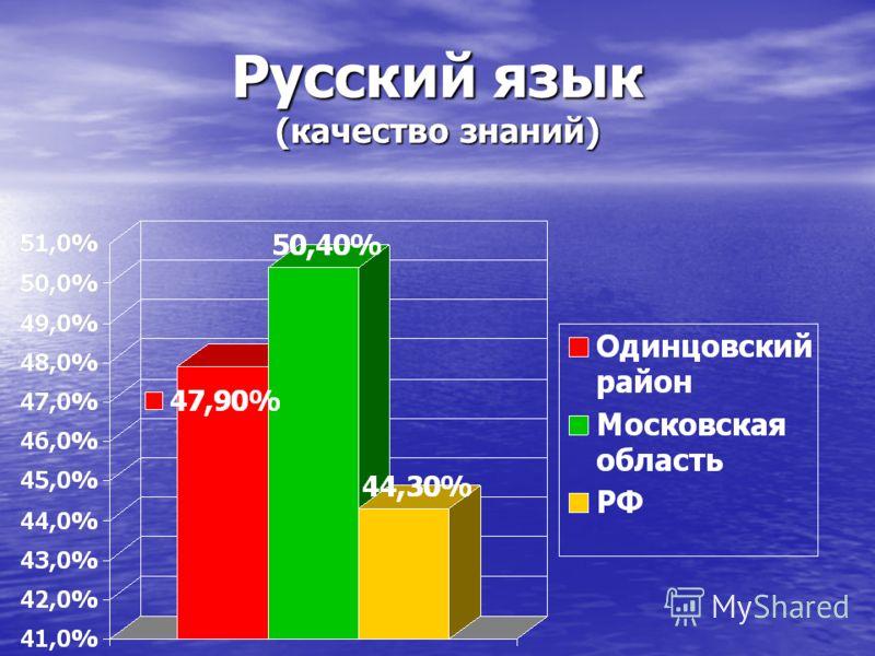 Русский язык (качество знаний)