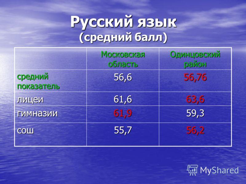 Русский язык (средний балл) Московская область Одинцовский район средний показатель 56,656,76 лицеи61,663,6 гимназии61,959,3 сош55,756,2