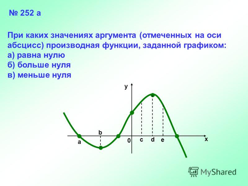 a b 0 cd e x y 252 а При каких значениях аргумента (отмеченных на оси абсцисс) производная функции, заданной графиком: а) равна нулю б) больше нуля в) меньше нуля