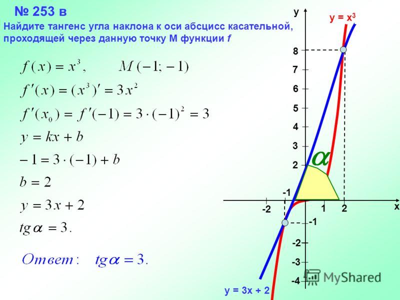 12 2 3 4 5 6 7 8 -2 -3 -4 -2 х у у = х 3 у = 3х + 2 253 в Найдите тангенс угла наклона к оси абсцисс касательной, проходящей через данную точку М функции f