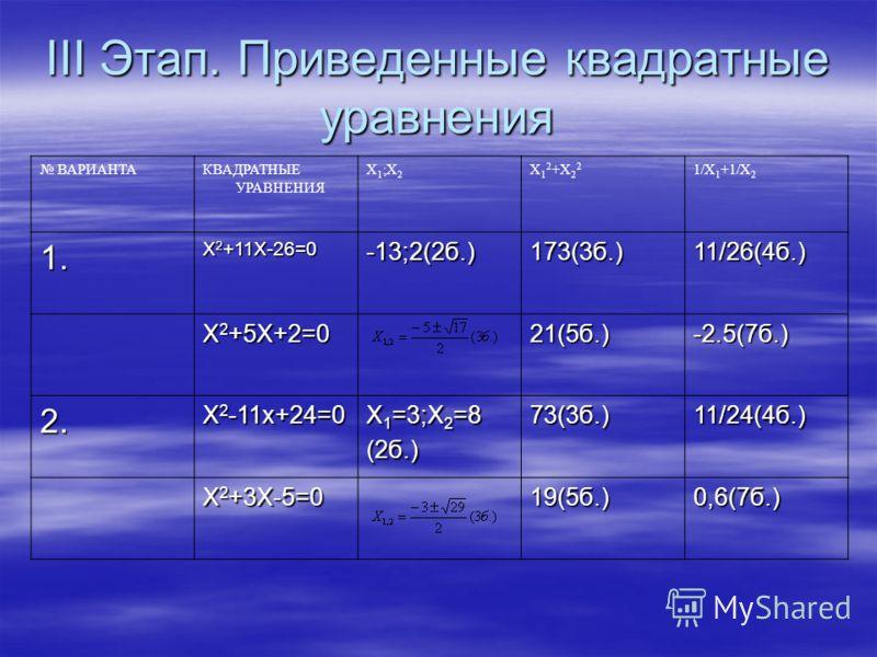 III Этап. Приведенные квадратные уравнения ВАРИАНТАКВАДРАТНЫЕ УРАВНЕНИЯ X1;X2X1;X2 X 1 2 +X 2 2 1/X 1 +1/X 2 1.1.1.1. X 2 +11X-26=0 -13;2(2б.) 173(3б.) 11/26(4б.) X 2 +5X+2=0 21(5б.) -2.5(7б.) 2. X 2 -11x+24=0 X 1 =3;X 2 =8 (2б.) 73(3б.) 11/24(4б.) X