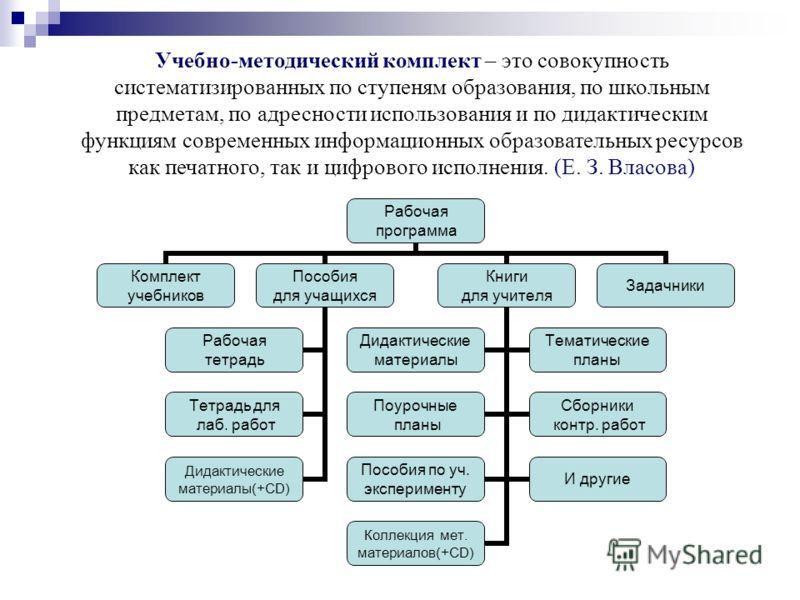Учебно-методический комплект – это совокупность систематизированных по ступеням образования, по школьным предметам, по адресности использования и по дидактическим функциям современных информационных образовательных ресурсов как печатного, так и цифро
