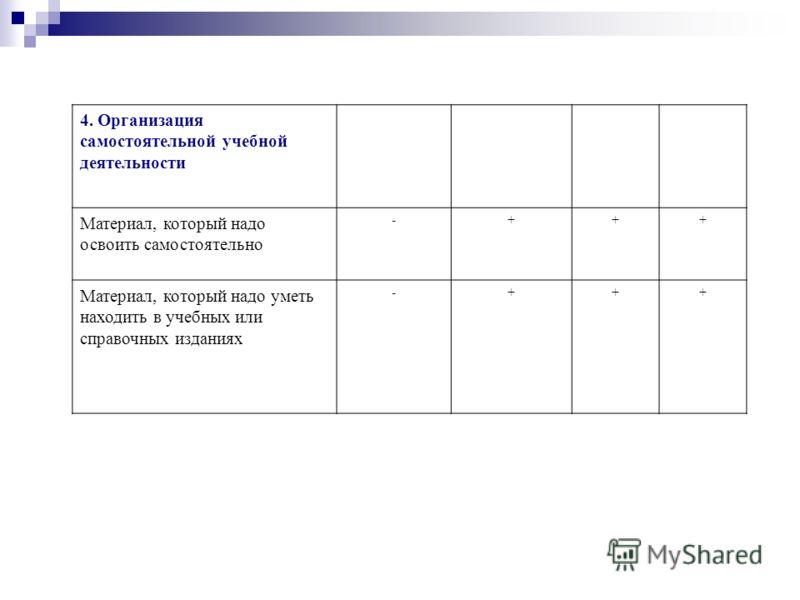 4. Организация самостоятельной учебной деятельности Материал, который надо освоить самостоятельно -+++ Материал, который надо уметь находить в учебных или справочных изданиях -+++