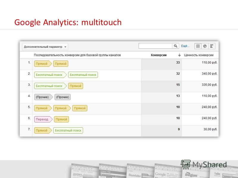 Google Analytics: multitouch