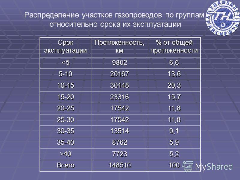 Распределение участков газопроводов по группам относительно срока их эксплуатации Срок эксплуатации Протяженность, км % от общей протяженности 4077235,2 Всего148510100