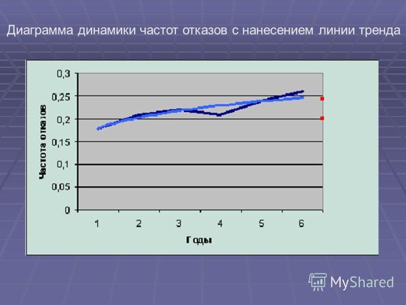 Диаграмма динамики частот отказов с нанесением линии тренда