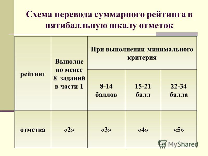Схема перевода суммарного рейтинга в пятибалльную шкалу отметок рейтинг Выполне но менее 8 заданий в части 1 При выполнении минимального критерия 8-14 баллов 15-21 балл 22-34 балла отметка«2»«3»«4»«5»