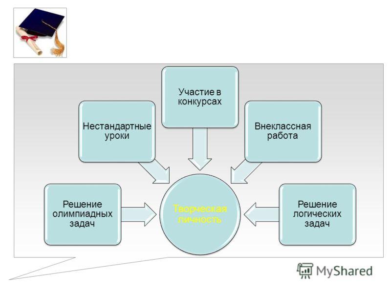 Творческая личность Решение олимпиадных задач Нестандартные уроки Участие в конкурсах Внеклассная работа Решение логических задач