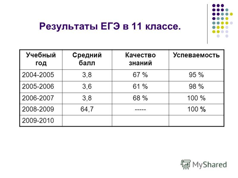 Результаты ЕГЭ в 11 классе. Учебный год Средний балл Качество знаний Успеваемость 2004-20053,867 %95 % 2005-20063,661 %98 % 2006-20073,868 %100 % 2008-200964,7-----100 % 2009-2010