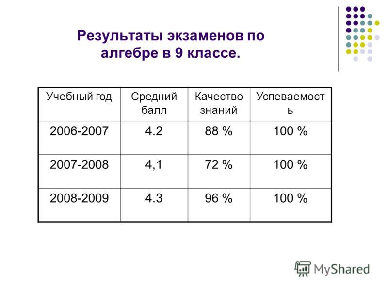 Результаты экзаменов по алгебре в 9 классе. Учебный годСредний балл Качество знаний Успеваемост ь 2006-20074.288 %100 % 2007-20084,172 %100 % 2008-20094.396 %100 %