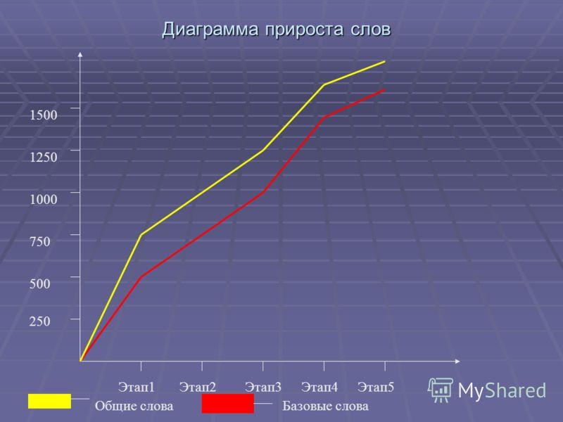 Диаграмма прироста слов Этап1Этап3Этап2Этап4Этап5 250 750 500 1000 1250 1500 Общие словаБазовые слова