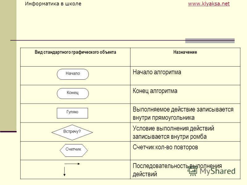 Информатика в школе www.klyaksa.netwww.klyaksa.net Вид стандартного графического объектаНазначение Начало алгоритма Конец алгоритма Выполняемое действие записывается внутри прямоугольника Условие выполнения действий записывается внутри ромба Счетчик