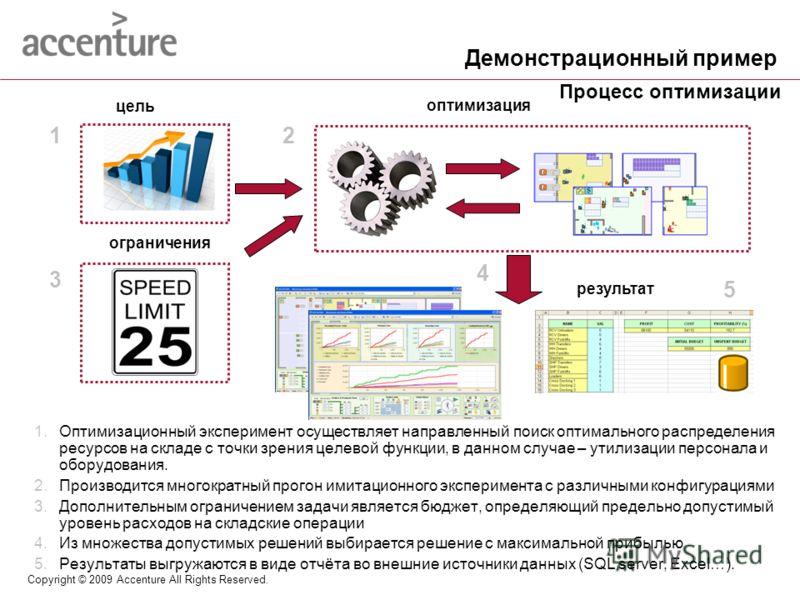 Copyright © 2009 Accenture All Rights Reserved. 1.Оптимизационный эксперимент осуществляет направленный поиск оптимального распределения ресурсов на складе с точки зрения целевой функции, в данном случае – утилизации персонала и оборудования. 2.Произ
