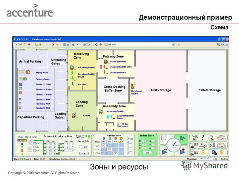 Copyright © 2009 Accenture All Rights Reserved. Зоны и ресурсы Демонстрационный пример Схема